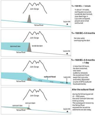 diagram jak wylala Zolta Rzeka